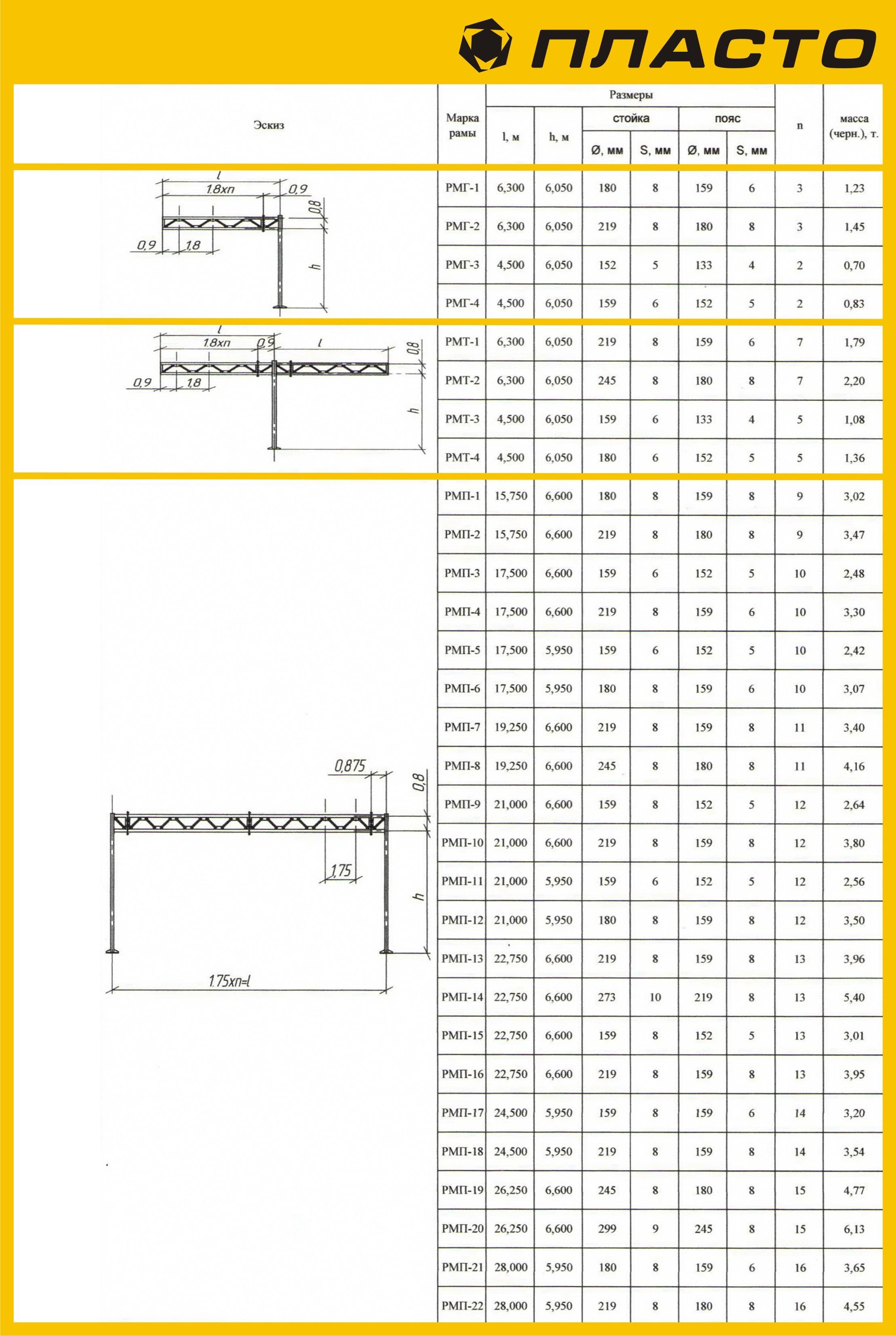 Опоры рамные для установки дорожных знаков (рамы металлические) типовые размеры