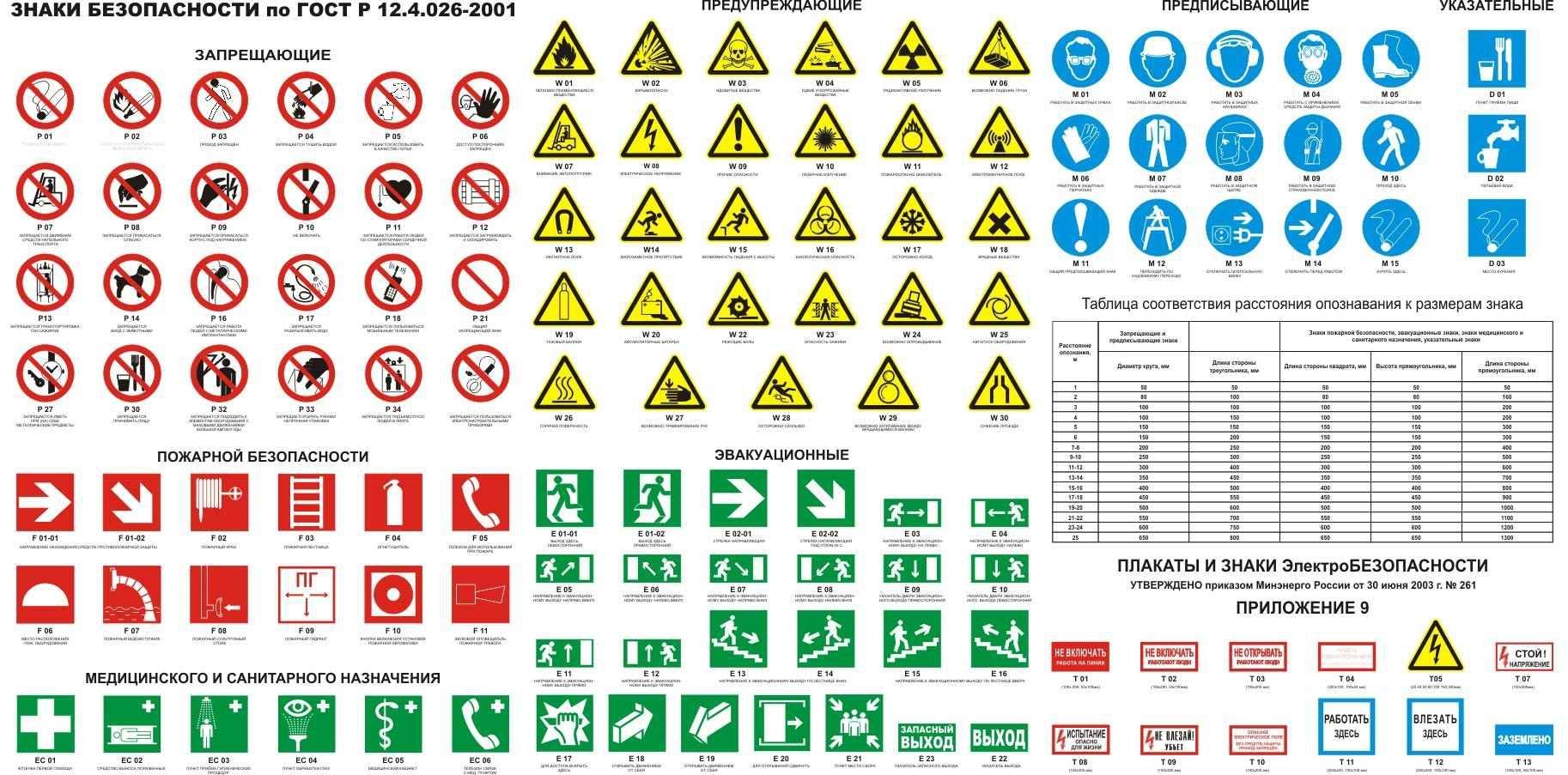Знаки и плакаты безопасности ГОСТ Р 12.4.026-2001, знаки пожарной безопасности НПБ-160-97